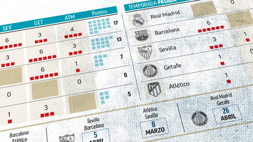 A Real Madrid dominál a bajnokság top csapatai között