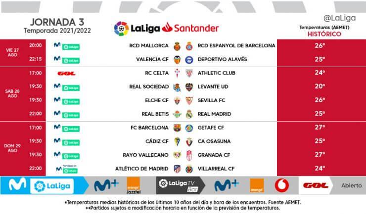 A spanyol bajnokság 3. játéknapjának kezdőrúgásai. Forrás: laliga.es